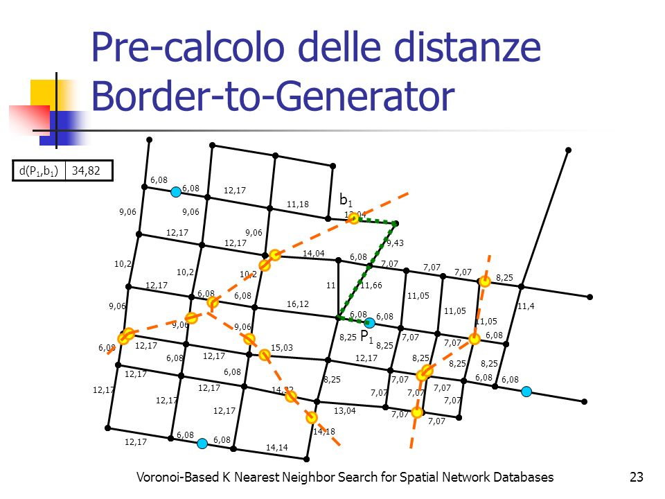 Voronoi-Based K Nearest Neighbor Search for Spatial Network Databases23 Pre-calcolo delle distanze Border-to-Generator 6,08 12,17 6,08 12,17 9,06 10,2