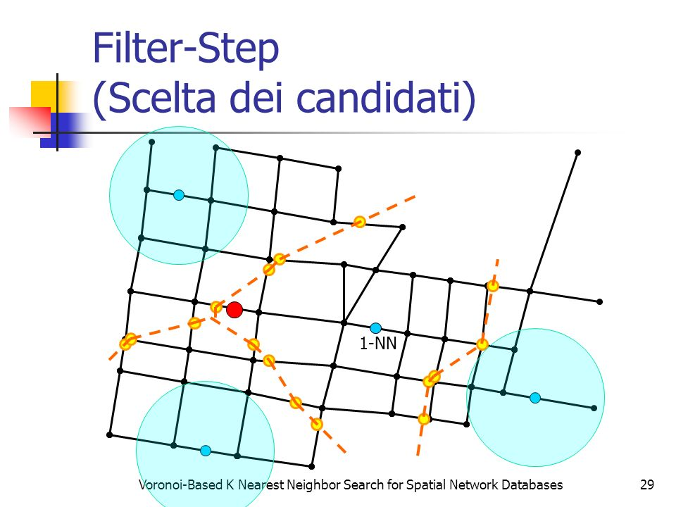 Voronoi-Based K Nearest Neighbor Search for Spatial Network Databases29 Filter-Step (Scelta dei candidati) 1-NN