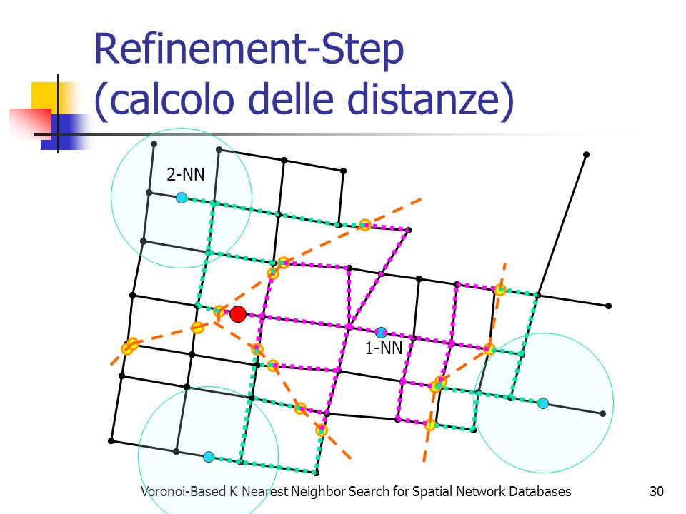 Voronoi-Based K Nearest Neighbor Search for Spatial Network Databases30 Refinement-Step (calcolo delle distanze) 1-NN 2-NN