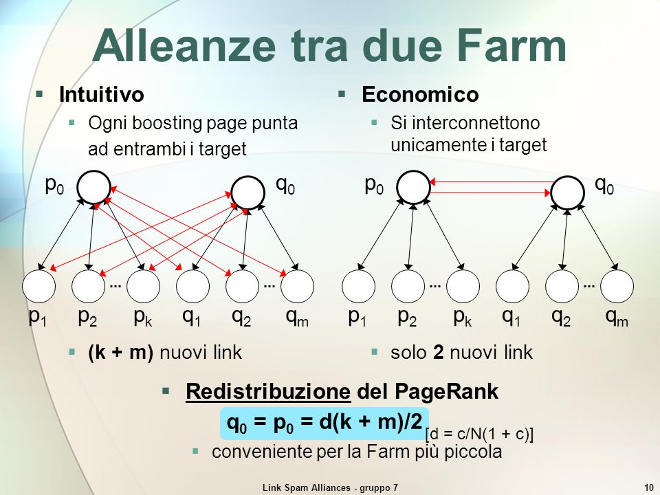 Link Spam Alliances - gruppo 710 Alleanze tra due Farm Intuitivo Ogni boosting page punta ad entrambi i target pkpk p2p2 p1p1 p0p0 qmqm q2q2 q1q1 q0q0
