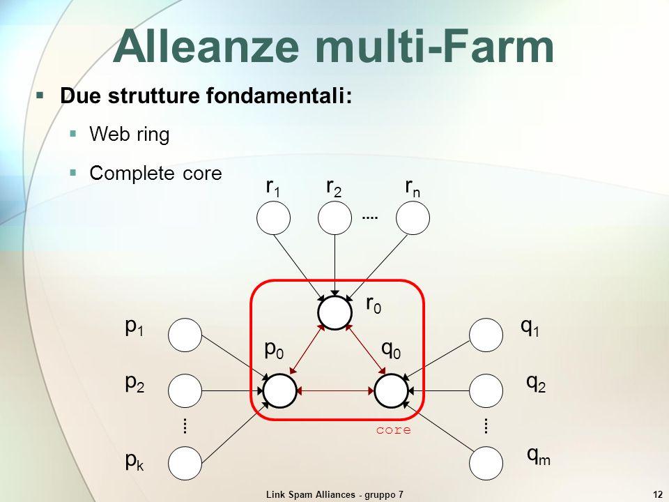 Link Spam Alliances - gruppo 712 Web ring Complete core Alleanze multi-Farm qmqm q2q2 q1q1 q0q0 pkpk p2p2 p1p1 p0p0 rnrn r2r2 r1r1 r0r0 core Due strut
