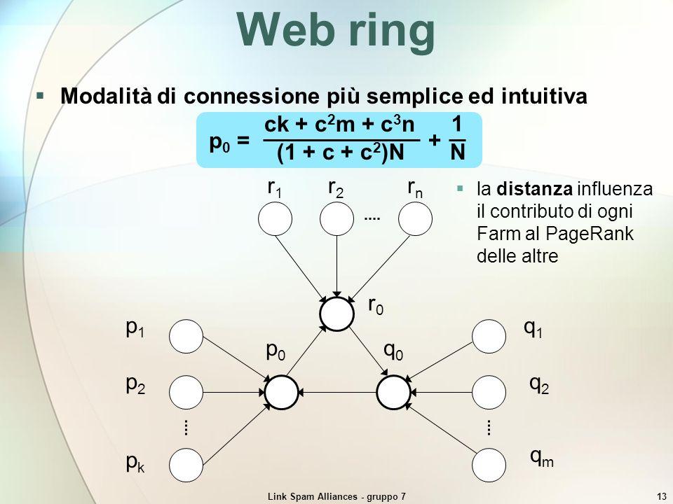 Link Spam Alliances - gruppo 713 Web ring Modalità di connessione più semplice ed intuitiva qmqm q2q2 q1q1 q0q0 pkpk p2p2 p1p1 p0p0 rnrn r2r2 r1r1 r0r