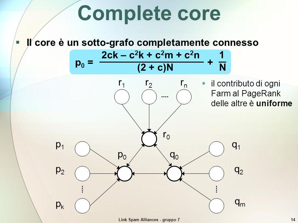 Link Spam Alliances - gruppo 714 Complete core Il core è un sotto-grafo completamente connesso qmqm q2q2 q1q1 q0q0 pkpk p2p2 p1p1 p0p0 rnrn r2r2 r1r1