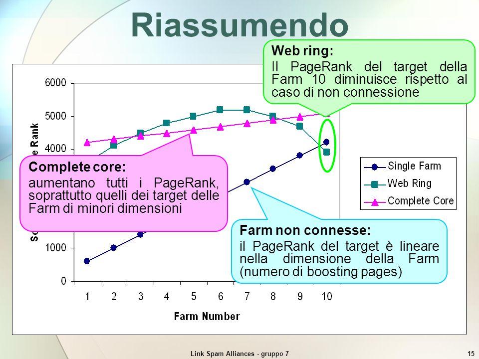 Link Spam Alliances - gruppo 715 Riassumendo Farm non connesse: il PageRank del target è lineare nella dimensione della Farm (numero di boosting pages