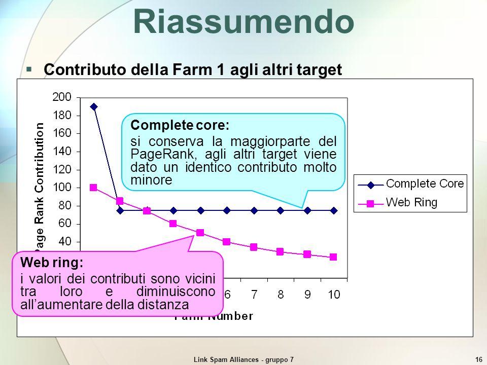 Link Spam Alliances - gruppo 716 Riassumendo Complete core: si conserva la maggiorparte del PageRank, agli altri target viene dato un identico contrib