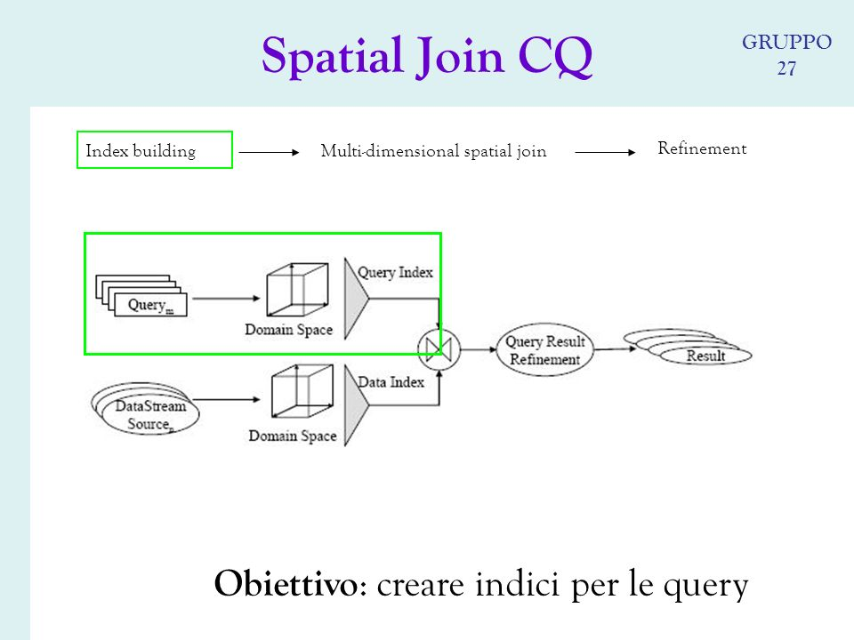 Index building Multi-dimensional spatial join Refinement Obiettivo : creare indici per le query Spatial Join CQ GRUPPO 27