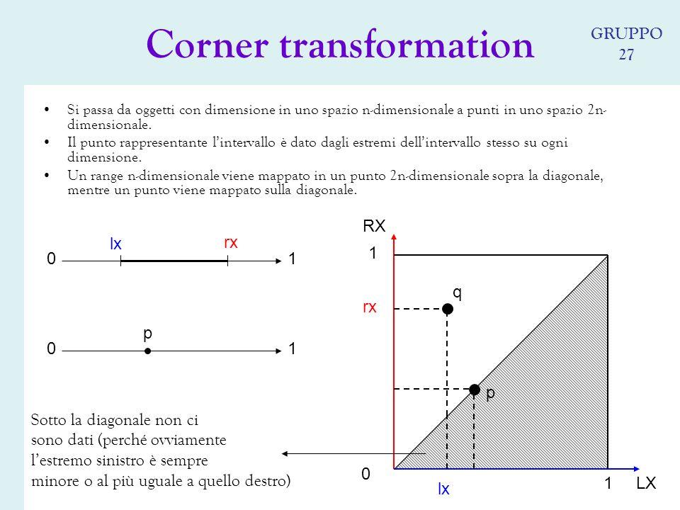 Si passa da oggetti con dimensione in uno spazio n-dimensionale a punti in uno spazio 2n- dimensionale.