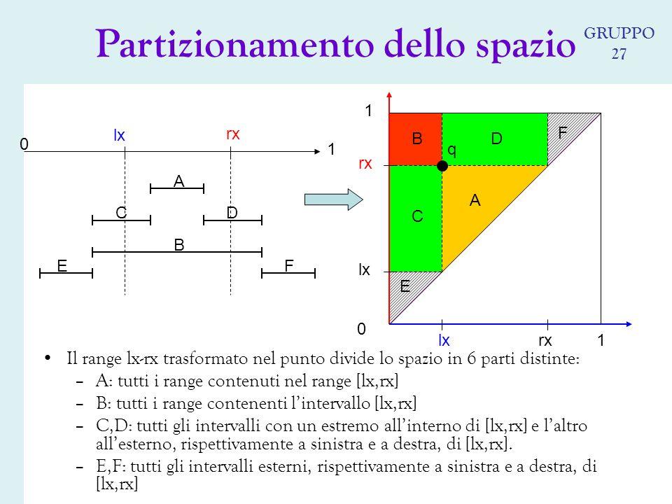 lx rx 0 1 lx rx q 0 1 1 Il range lx-rx trasformato nel punto divide lo spazio in 6 parti distinte: –A: tutti i range contenuti nel range [lx,rx] –B: tutti i range contenenti lintervallo [lx,rx] –C,D: tutti gli intervalli con un estremo allinterno di [lx,rx] e laltro allesterno, rispettivamente a sinistra e a destra, di [lx,rx].