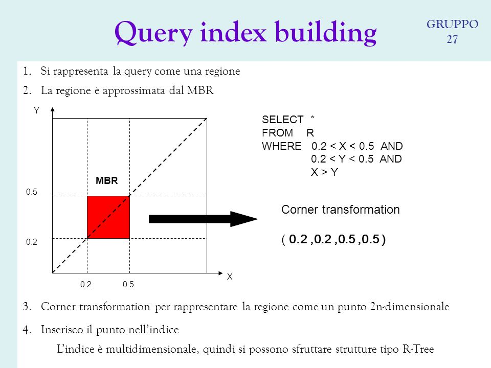 1.Si rappresenta la query come una regione Lindice è multidimensionale, quindi si possono sfruttare strutture tipo R-Tree SELECT * FROM R WHERE 0.2 < X < 0.5 AND 0.2 < Y < 0.5 AND X > Y X Y 0.50.2 0.5 MBR 2.