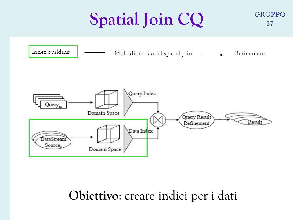 Obiettivo : creare indici per i dati Spatial Join CQ Index building Multi-dimensional spatial joinRefinement GRUPPO 27