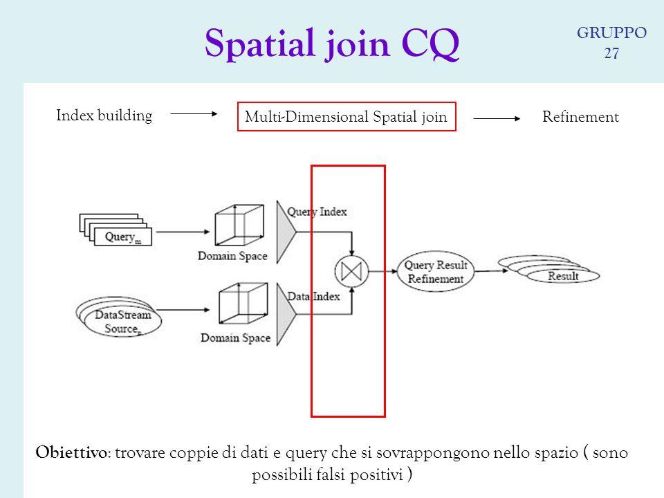 Refinement Index building Multi-Dimensional Spatial join Obiettivo : trovare coppie di dati e query che si sovrappongono nello spazio ( sono possibili falsi positivi ) Spatial join CQ GRUPPO 27
