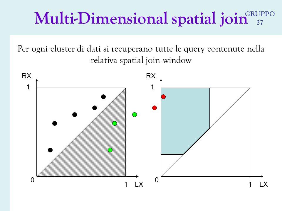 0 1 1 Per ogni cluster di dati si recuperano tutte le query contenute nella relativa spatial join window Multi-Dimensional spatial join 0 1 1 LX RX LX GRUPPO 27
