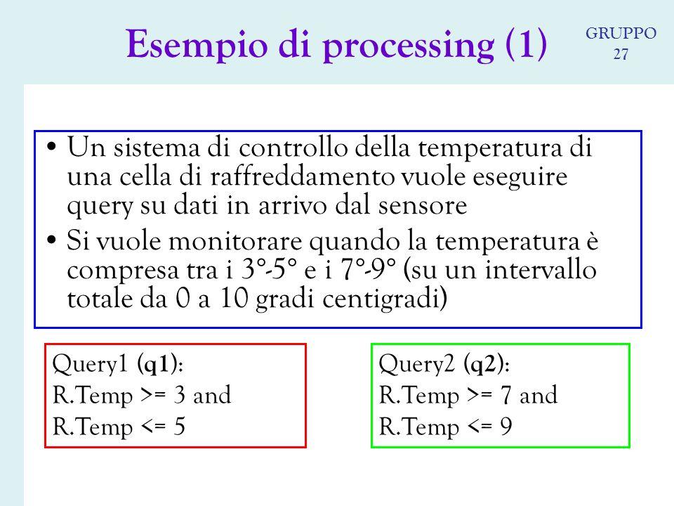 Un sistema di controllo della temperatura di una cella di raffreddamento vuole eseguire query su dati in arrivo dal sensore Si vuole monitorare quando la temperatura è compresa tra i 3°-5° e i 7°-9° (su un intervallo totale da 0 a 10 gradi centigradi) Query1 ( q1 ): R.Temp >= 3 and R.Temp <= 5 Query2 ( q2 ): R.Temp >= 7 and R.Temp <= 9 Esempio di processing (1) GRUPPO 27