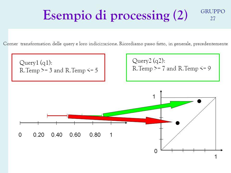 Corner transformation delle query e loro indicizzazione.