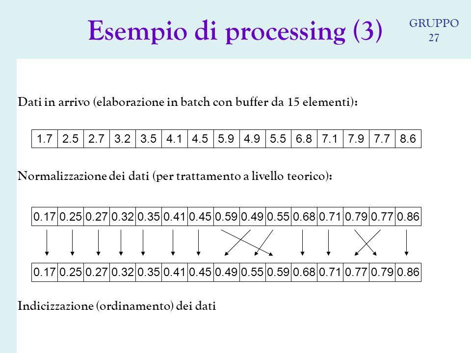 Dati in arrivo (elaborazione in batch con buffer da 15 elementi): Normalizzazione dei dati (per trattamento a livello teorico): Indicizzazione (ordinamento) dei dati 0.490.550.590.680.770.710.790.250.270.320.410.350.170.450.86 0.590.490.550.680.790.710.770.250.270.320.410.350.170.450.86 5.94.95.56.87.97.17.72.52.73.24.13.51.74.58.6 Esempio di processing (3) GRUPPO 27
