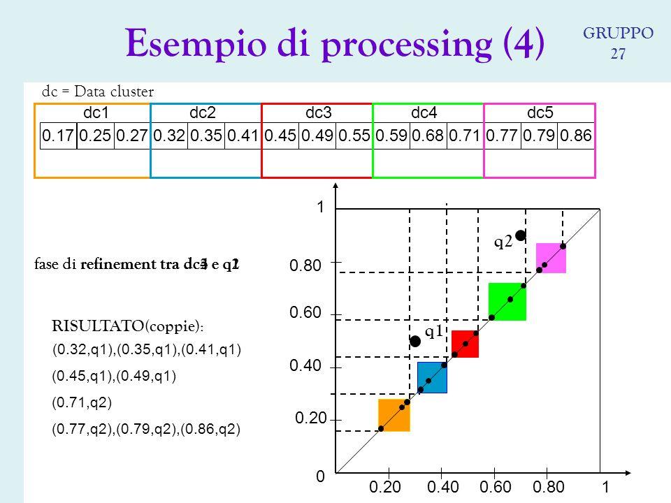 Esempio di processing (4) 0.490.550.590.680.770.710.790.250.270.320.410.350.170.450.86 0 1 10.80 0.60 0.80 0.600.40 0.20 dc = Data cluster dc2dc3dc4dc5dc1 fase di refinement tra dc2 e q1 RISULTATO(coppie ): (0.32,q1),(0.35,q1),(0.41,q1) (0.45,q1),(0.49,q1) (0.71,q2) (0.77,q2),(0.79,q2),(0.86,q2) fase di refinement tra dc3 e q1 fase di refinement tra dc4 e q2 fase di refinement tra dc5 e q2 q1 q2 GRUPPO 27