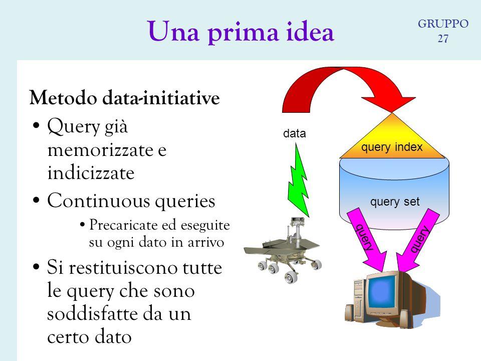 Metodo data-initiative Query già memorizzate e indicizzate Continuous queries Precaricate ed eseguite su ogni dato in arrivo Si restituiscono tutte le query che sono soddisfatte da un certo dato query set query index query data query Una prima idea GRUPPO 27