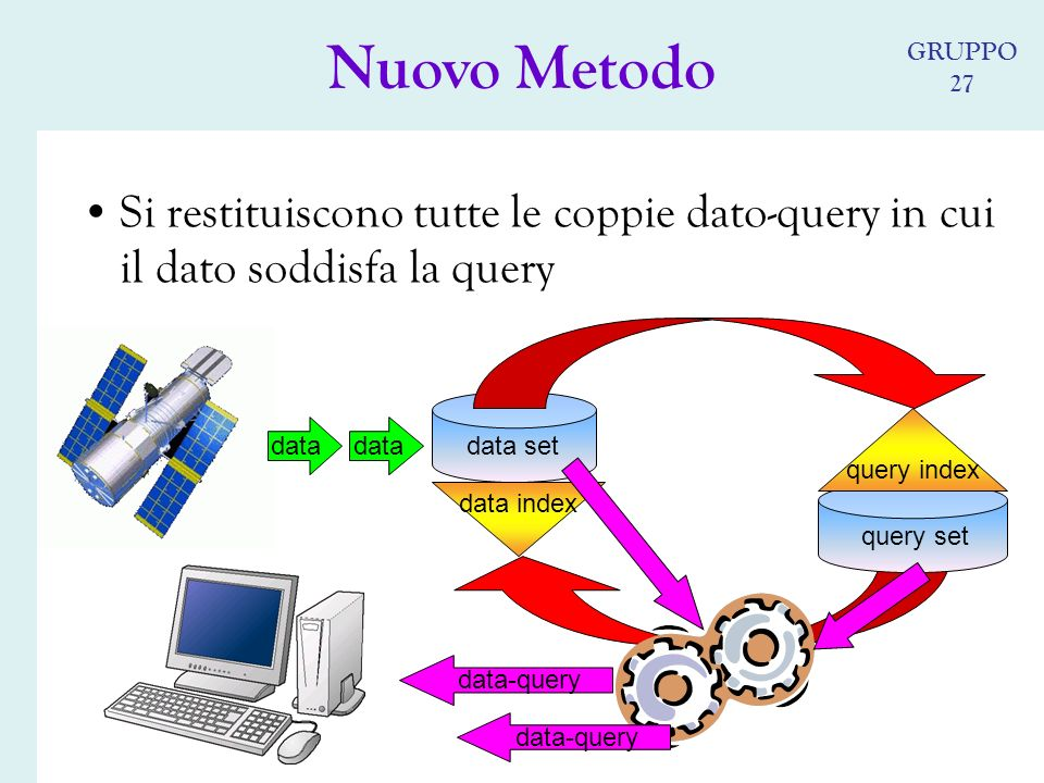 Si restituiscono tutte le coppie dato-query in cui il dato soddisfa la query query set data set query index data data index data-query Nuovo Metodo GRUPPO 27
