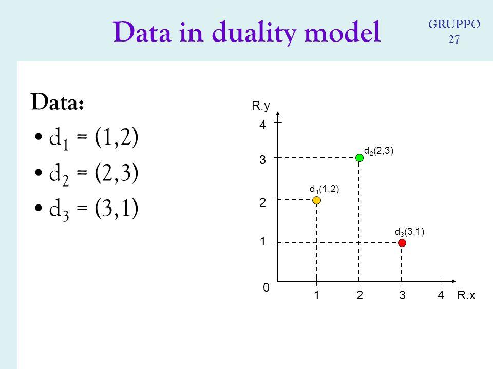 Data: d 1 = (1,2) d 2 = (2,3) d 3 = (3,1) 0 4 4 d 2 (2,3) d 1 (1,2) d 3 (3,1) R.x R.y 3 2 1 213 Data in duality model GRUPPO 27