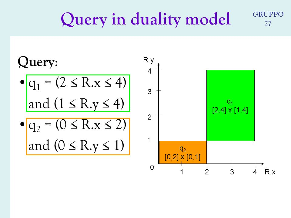 q 2 [0,2] x [0,1] Query : q 1 = (2 R.x 4) and (1 R.y 4) q 2 = (0 R.x 2) and (0 R.y 1) 0 4 4 R.x R.y 3 2 1 213 q 1 [2,4] x [1,4] Query in duality model