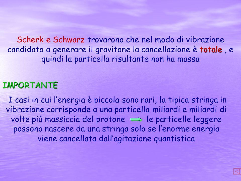 totale Scherk e Schwarz trovarono che nel modo di vibrazione candidato a generare il gravitone la cancellazione è totale, e quindi la particella risul