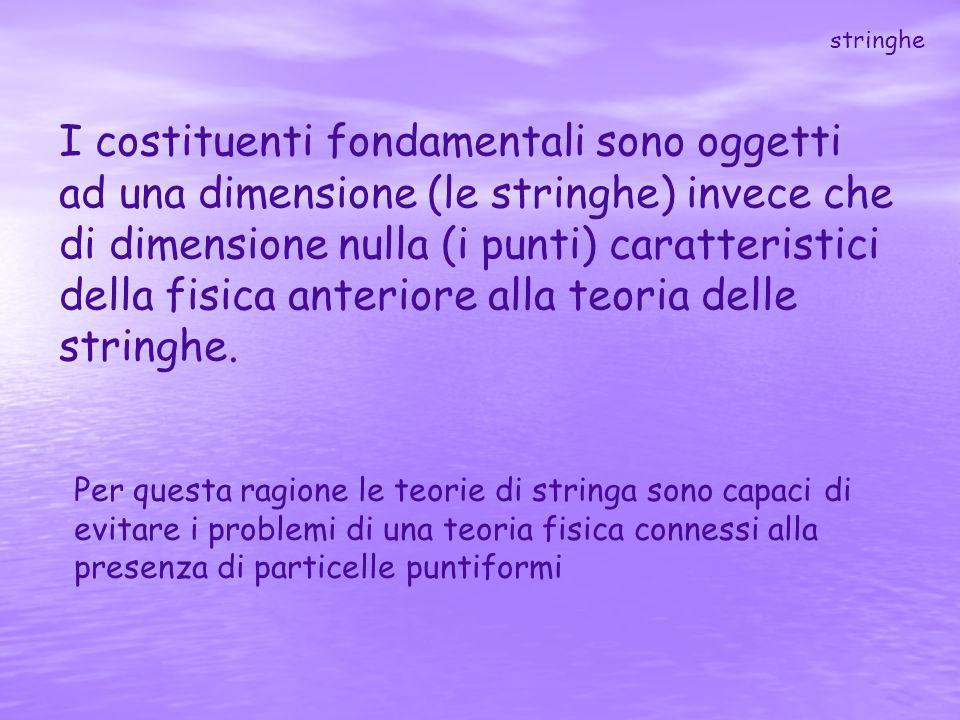 I costituenti fondamentali sono oggetti ad una dimensione (le stringhe) invece che di dimensione nulla (i punti) caratteristici della fisica anteriore