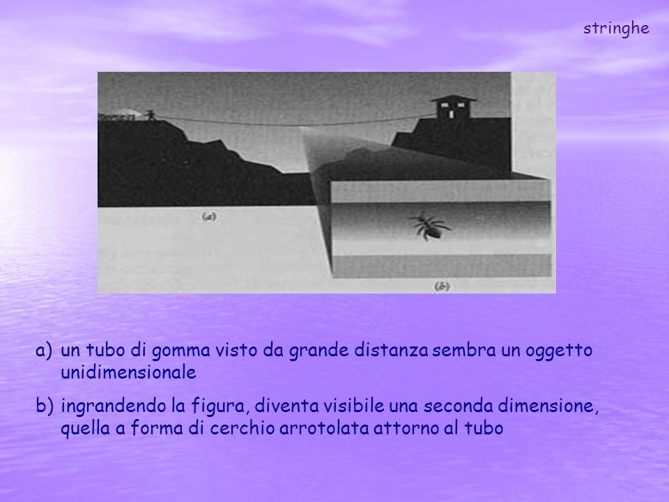 a)un tubo di gomma visto da grande distanza sembra un oggetto unidimensionale b)ingrandendo la figura, diventa visibile una seconda dimensione, quella