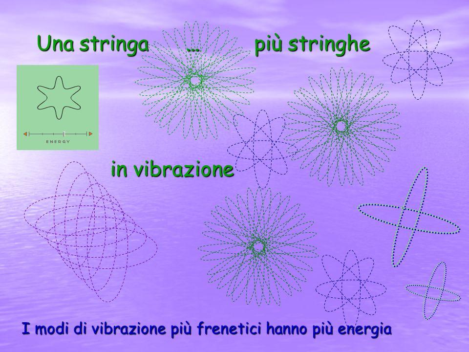 Una stringa … più stringhe in vibrazione I modi di vibrazione più frenetici hanno più energia