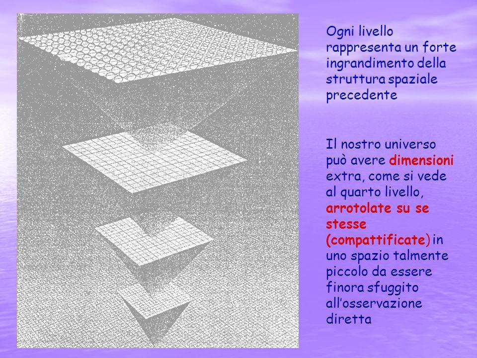 Ogni livello rappresenta un forte ingrandimento della struttura spaziale precedente Il nostro universo può avere dimensioni extra, come si vede al qua
