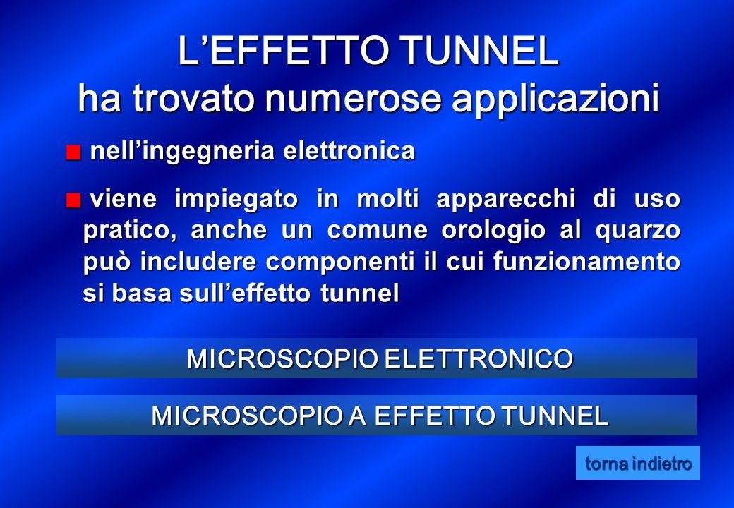 nellingegneria elettronica nellingegneria elettronica viene impiegato in molti apparecchi di uso pratico, anche un comune orologio al quarzo può includere componenti il cui funzionamento si basa sulleffetto tunnel viene impiegato in molti apparecchi di uso pratico, anche un comune orologio al quarzo può includere componenti il cui funzionamento si basa sulleffetto tunnel MICROSCOPIO A EFFETTO TUNNEL MICROSCOPIO A EFFETTO TUNNEL MICROSCOPIO ELETTRONICO MICROSCOPIO ELETTRONICO LEFFETTO TUNNEL ha trovato numerose applicazioni torna indietro torna indietro