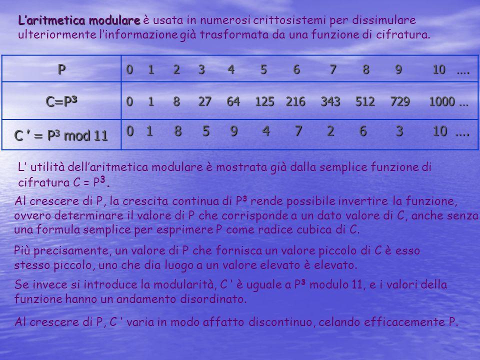 P 0 1 2 3 4 5 6 7 8 9 10 …. C=P 3 0 1 8 27 64 125 216 343 512 729 1000 … C = P 3 mod 11 0 1 8 5 9 4 7 2 6 3 10 …. Laritmetica modulare Laritmetica mod