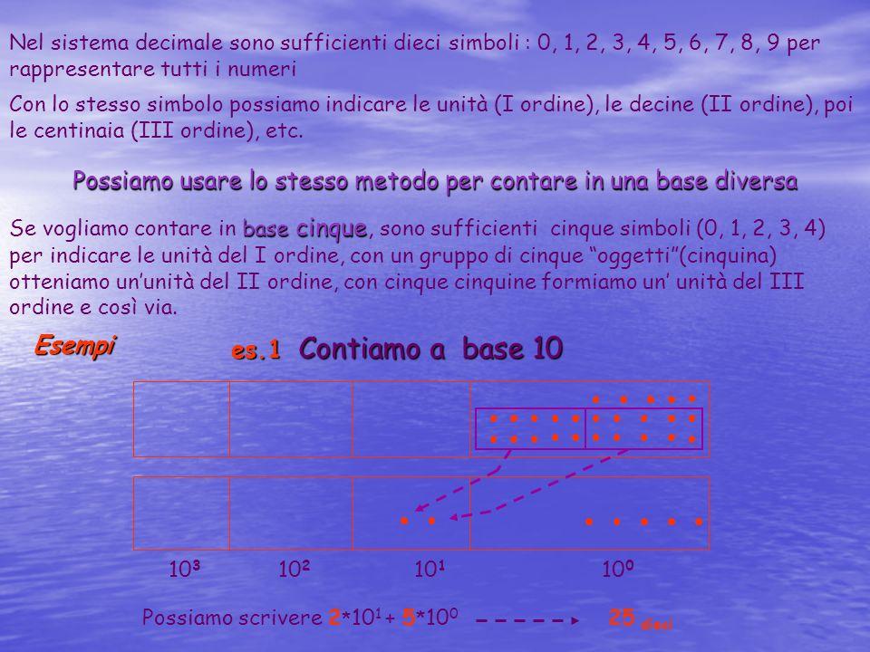 Nel sistema decimale sono sufficienti dieci simboli : 0, 1, 2, 3, 4, 5, 6, 7, 8, 9 per rappresentare tutti i numeri Con lo stesso simbolo possiamo ind