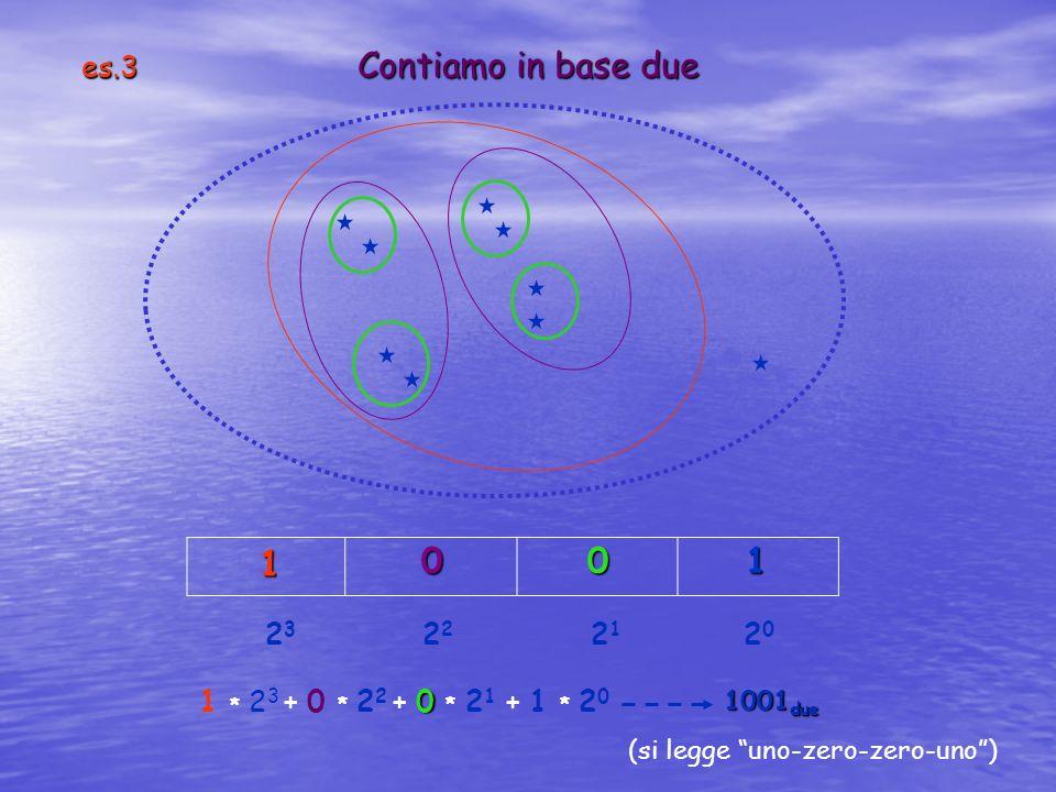es.3 Contiamo in base due 2 3 2 2 2 1 2 0 (si legge uno-zero-zero-uno) 0 1 * 2 3 + 0 * 2 2 + 0 * 2 1 + 1 * 2 0 1001 due 1 010
