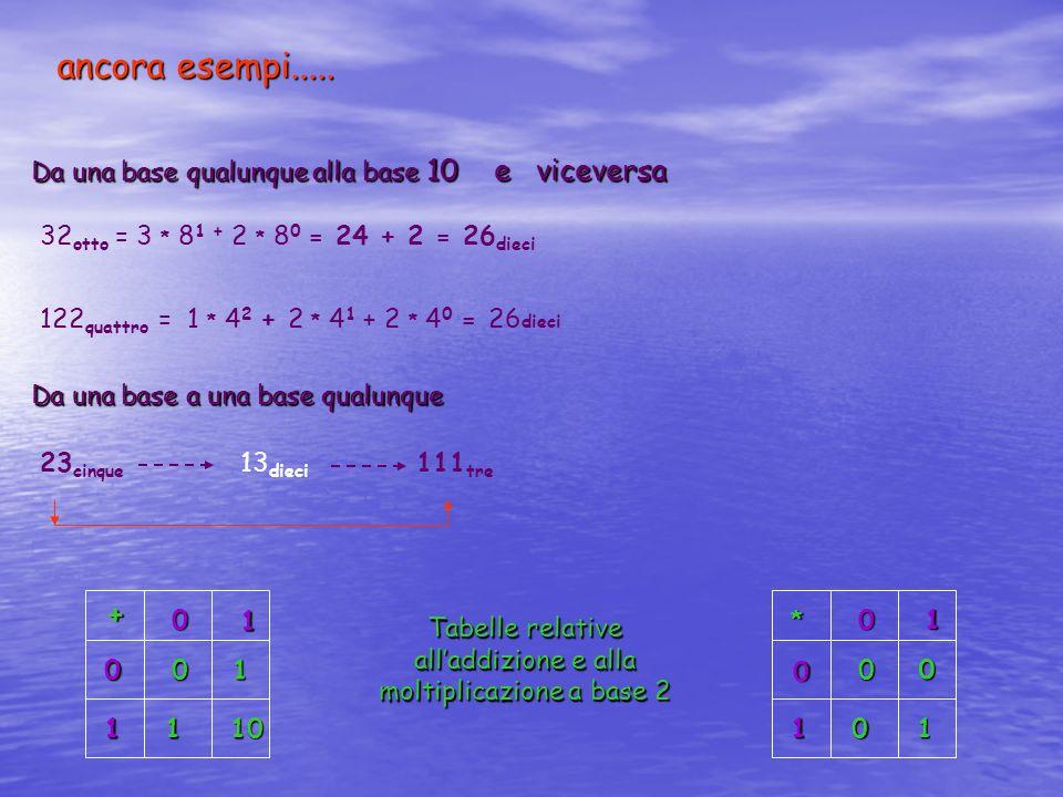Da una base qualunque alla base 10 e viceversa 32 otto = 3 * 8 1 + 2 * 8 0 = 24 + 2 = 26 dieci 122 quattro = 1 * 4 2 + 2 * 4 1 + 2 * 4 0 = 26 dieci Da