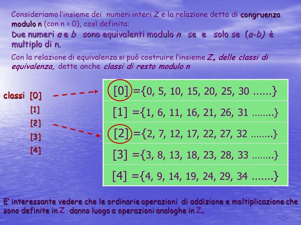 [0] ={ 0, 5, 10, 15, 20, 25, 30 ……} [1] ={ 1, 6, 11, 16, 21, 26, 31 ……..} [2] ={ 2, 7, 12, 17, 22, 27, 32 ……..} [3] ={ 3, 8, 13, 18, 23, 28, 33 ……..}