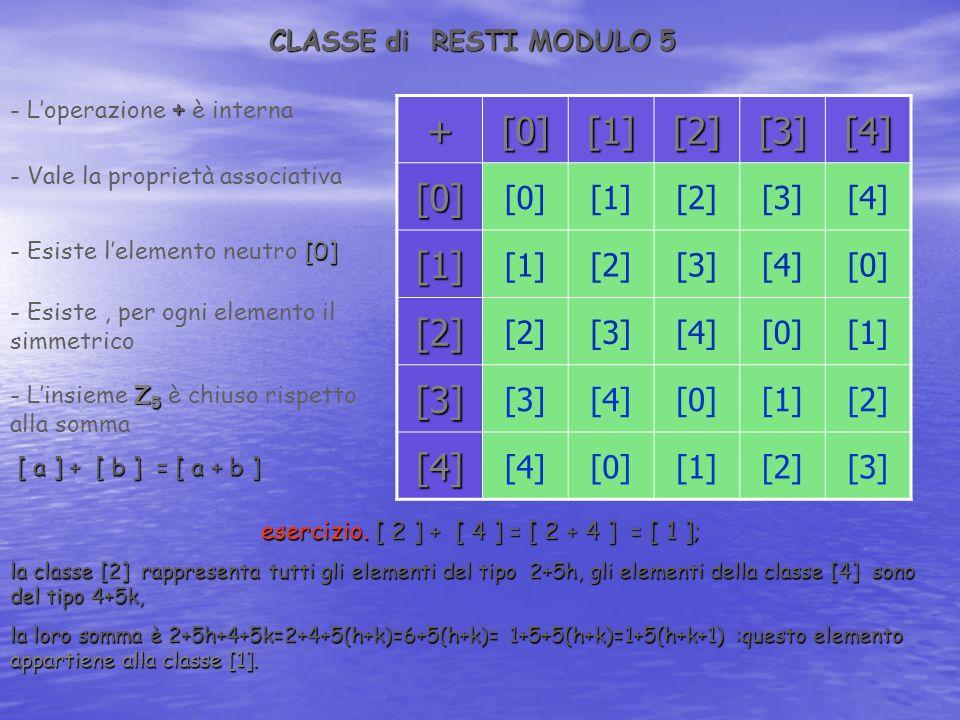 SISTEMI di NUMERAZIONE Per sistema di numerazione si intende quell insieme di simboli e di regole che permettono di esprimere graficamente i numeri e di leggerli.