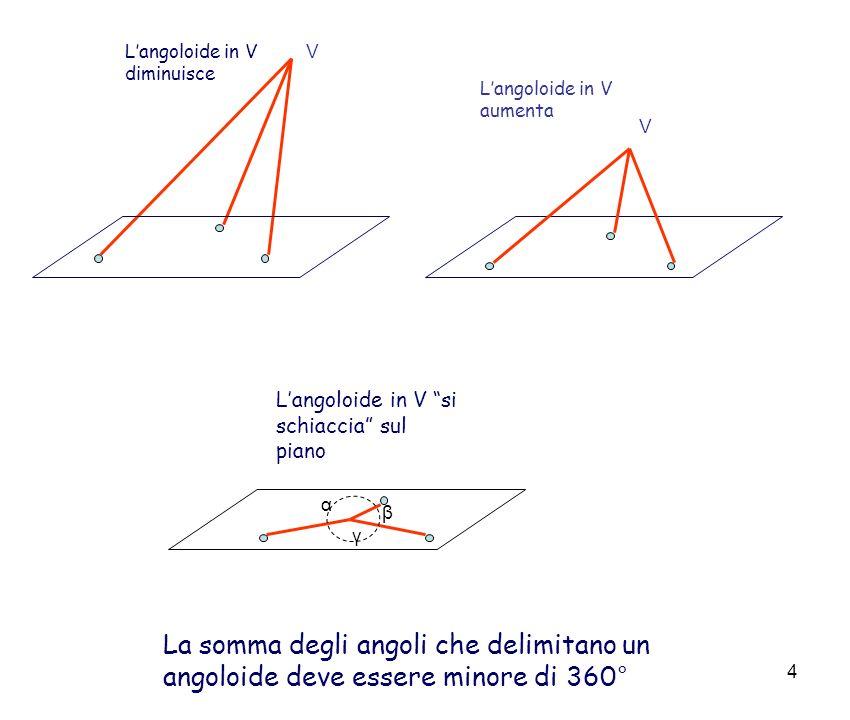 5 Tre triangoli equilateri concorrono in un vertice 3 60° = 180° Tre quadrati concorrono in un vertice 3 90° = 270° Quattro triangoli equilateri concorrono in un vertice 4 60° = 240°