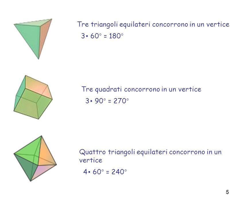 6 Quattro triangoli equilateri concorrono in un vertice 4 60° = 240° Tre pentagoni regolari concorrono in un vertice 3 108° = 240°