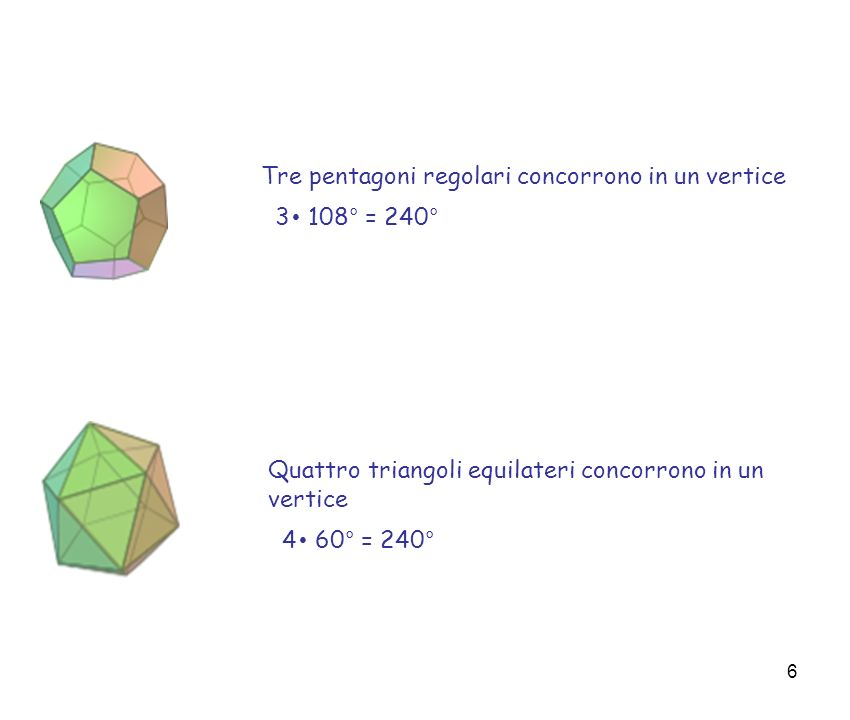 7 Poligoni: somma degli angoli esterni di un poligono Facciamo una semplice osservazione: se cammino attorno ad un edificio di forma poligonale, mi ritrovo alla fine al punto di partenza.....
