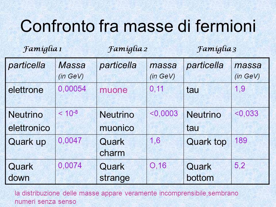 Confronto fra masse di fermioni particellaMassa (in GeV) particellamassa (in GeV) particellamassa (in GeV) elettrone 0,00054 muone 0,11 tau 1,9 Neutri