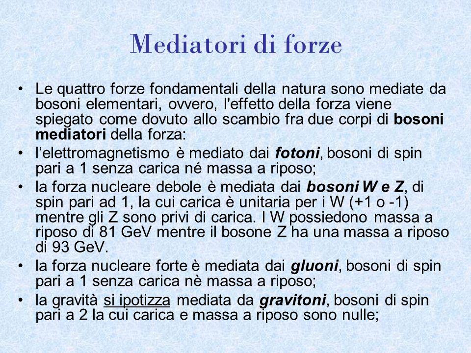 Mediatori di forze Le quattro forze fondamentali della natura sono mediate da bosoni elementari, ovvero, l'effetto della forza viene spiegato come dov