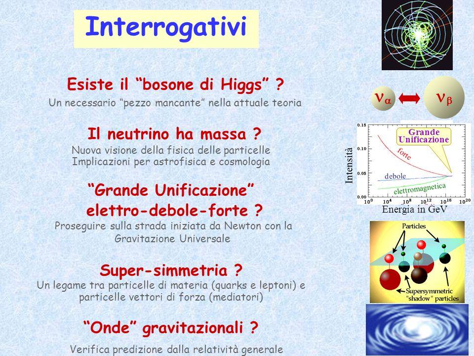 Interrogativi Esiste il bosone di Higgs ? Un necessario pezzo mancante nella attuale teoria Il neutrino ha massa ? Nuova visione della fisica delle pa