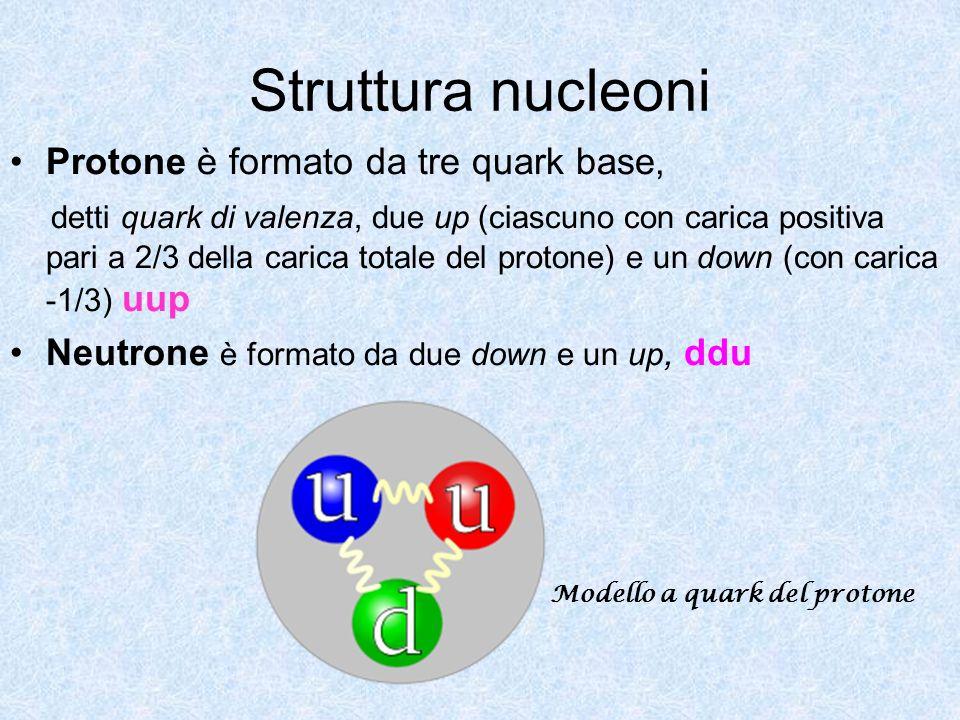 Struttura nucleoni Protone è formato da tre quark base, detti quark di valenza, due up (ciascuno con carica positiva pari a 2/3 della carica totale de
