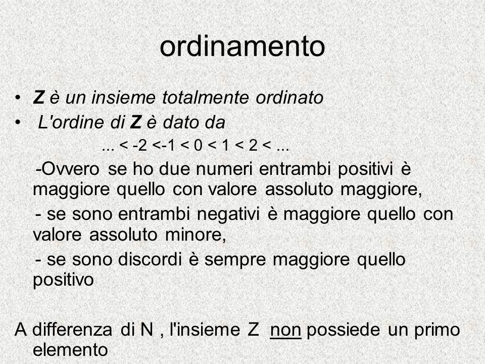 ordinamento Z è un insieme totalmente ordinato L'ordine di Z è dato da... < -2 <-1 < 0 < 1 < 2 <... -Ovvero se ho due numeri entrambi positivi è maggi