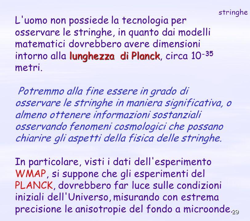 29 lunghezza di Planck L'uomo non possiede la tecnologia per osservare le stringhe, in quanto dai modelli matematici dovrebbero avere dimensioni intor