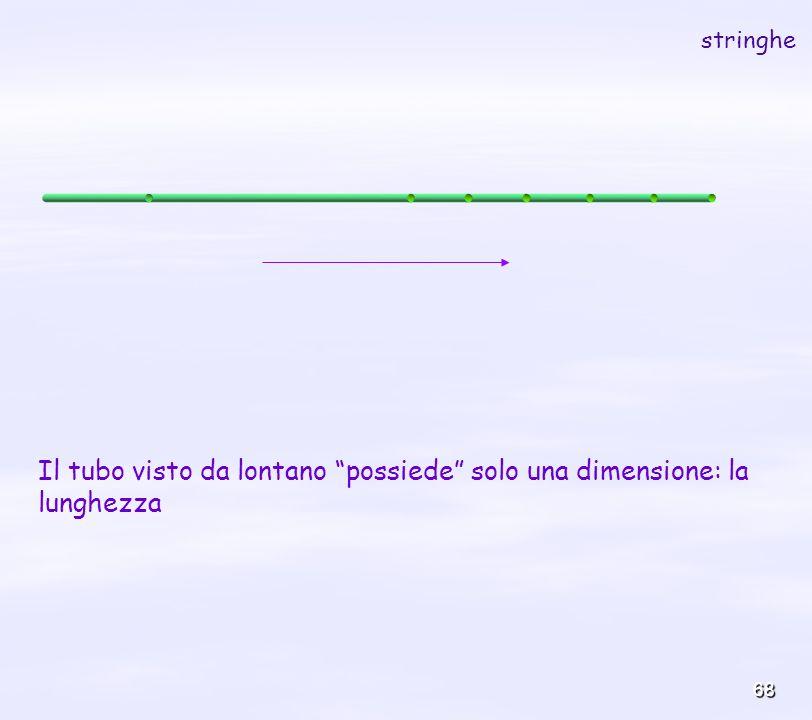 68 stringhe Il tubo visto da lontano possiede solo una dimensione: la lunghezza