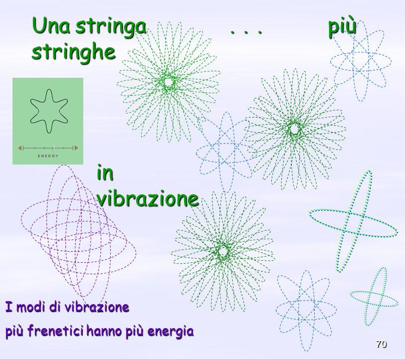 70 Una stringa... più stringhe in vibrazione I modi di vibrazione più frenetici hanno più energia