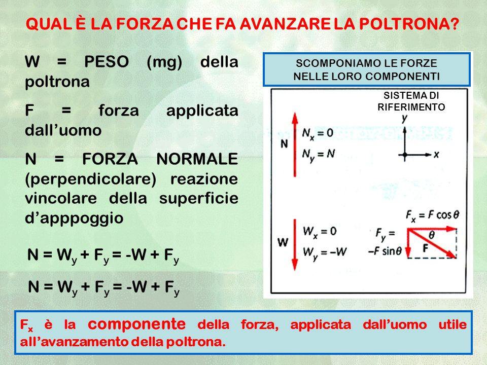 N = W y + F y = -W + F y W = PESO (mg) della poltrona F = forza applicata dalluomo N = FORZA NORMALE (perpendicolare) reazione vincolare della superfi
