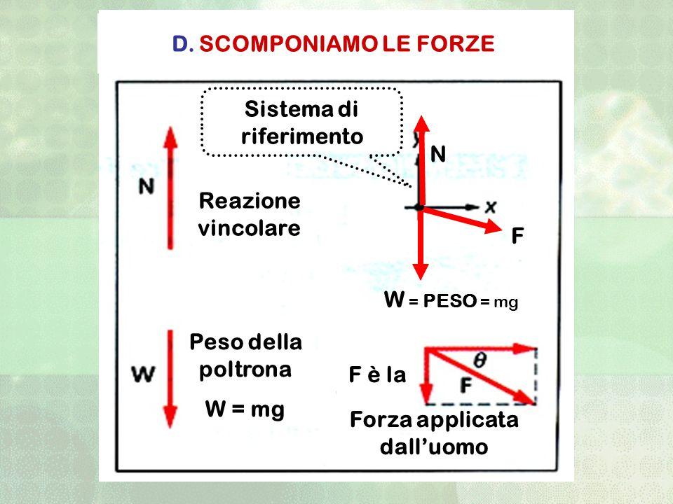 Forza applicata dalluomo N F F è la Peso della poltrona W = mg D. SCOMPONIAMO LE FORZE Reazione vincolare W = PESO = mg Sistema di riferimento