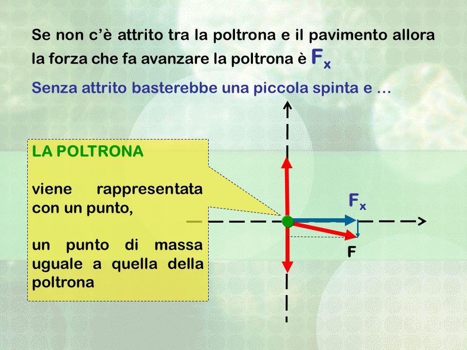 FxFx F LA POLTRONA viene rappresentata con un punto, un punto di massa uguale a quella della poltrona Se non cè attrito tra la poltrona e il pavimento